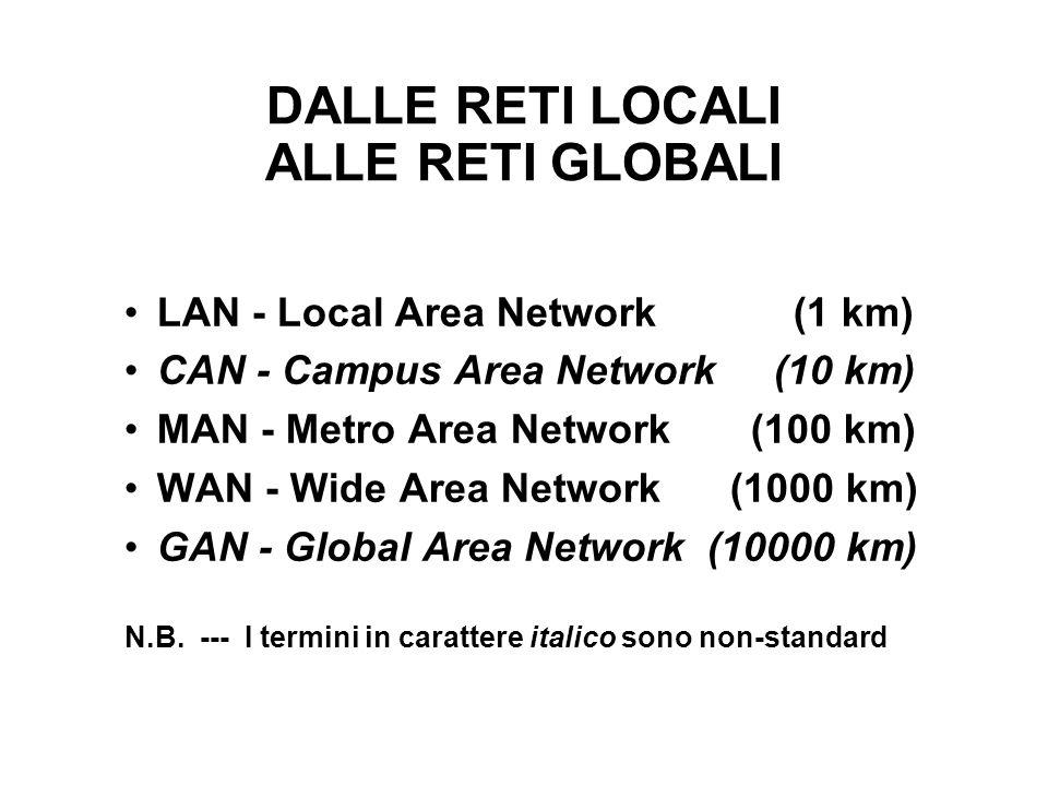 DALLE RETI LOCALI ALLE RETI GLOBALI LAN - Local Area Network (1 km) CAN - Campus Area Network (10 km) MAN - Metro Area Network (100 km) WAN - Wide Area Network (1000 km) GAN - Global Area Network (10000 km) N.B.