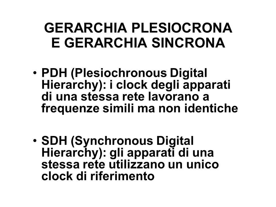 GERARCHIA PLESIOCRONA E GERARCHIA SINCRONA PDH (Plesiochronous Digital Hierarchy): i clock degli apparati di una stessa rete lavorano a frequenze simili ma non identiche SDH (Synchronous Digital Hierarchy): gli apparati di una stessa rete utilizzano un unico clock di riferimento