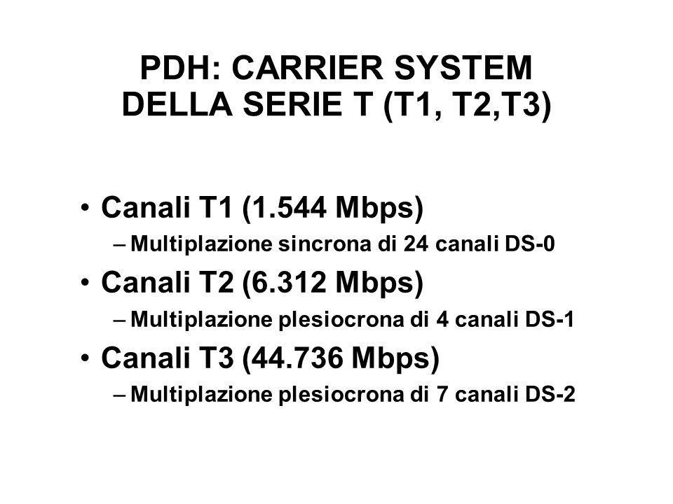 PDH: CARRIER SYSTEM DELLA SERIE T (T1, T2,T3) Canali T1 (1.544 Mbps) –Multiplazione sincrona di 24 canali DS-0 Canali T2 (6.312 Mbps) –Multiplazione plesiocrona di 4 canali DS-1 Canali T3 (44.736 Mbps) –Multiplazione plesiocrona di 7 canali DS-2