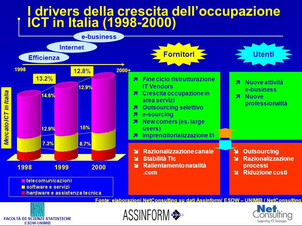 Rapporto Occupazione Assinform 2001 Occupazione e mercato del lavoro nel settore dellICT in Italia Giancarlo Capitani - Annamaria Di Ruscio NetConsulting Milano, 9 luglio 2001 FACOLTÀ DI SCIENZE STATISTICHE ESDW-UNIMIB
