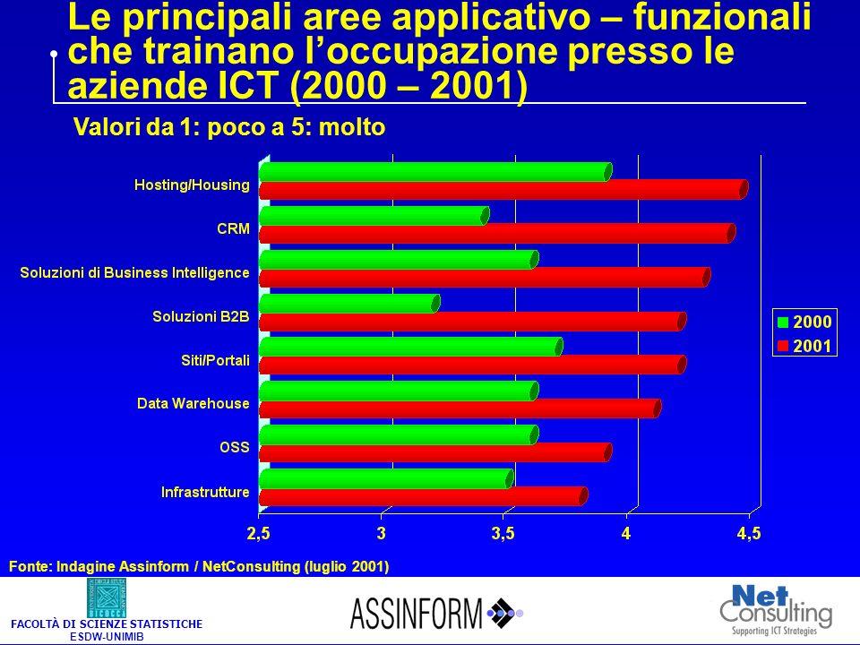 FACOLTÀ DI SCIENZE STATISTICHE ESDW-UNIMIB Le principali aree applicativo – funzionali che trainano loccupazione presso le aziende ICT (2000 – 2001) Valori da 1: poco a 5: molto Fonte: Indagine Assinform / NetConsulting (luglio 2001)