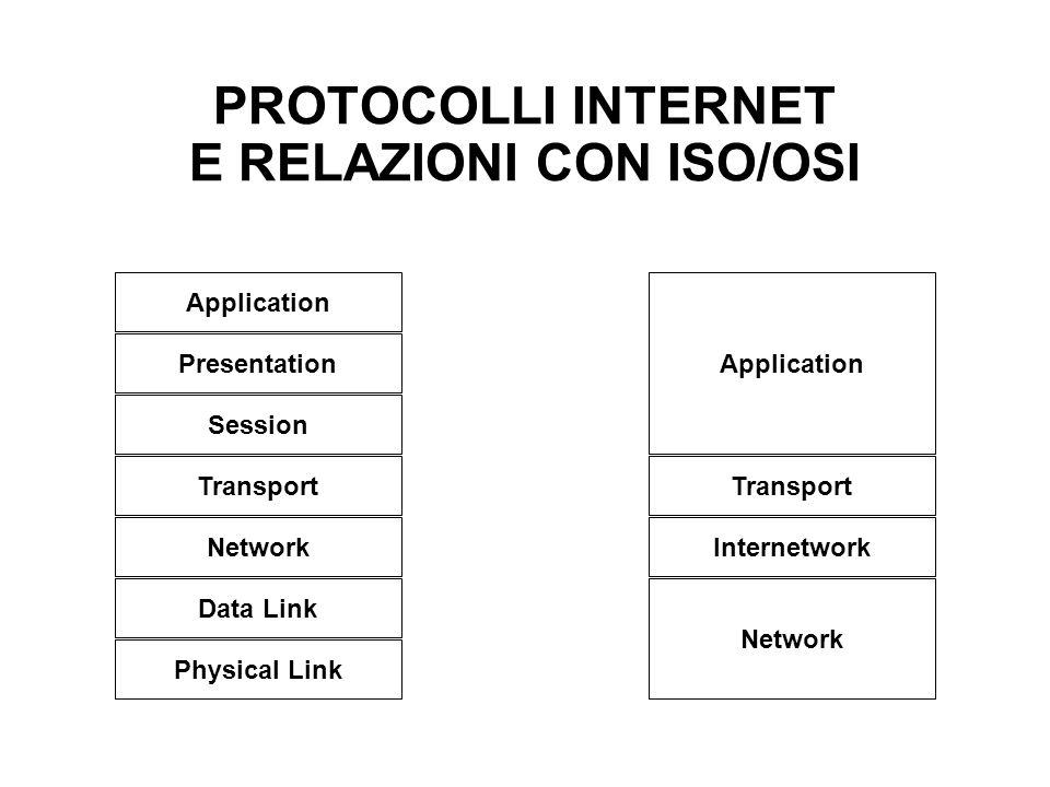 PROTOCOLLI INTERNET E RELAZIONI CON ISO/OSI Application Presentation Session Transport Network Data Link Physical Link Transport Internetwork Network