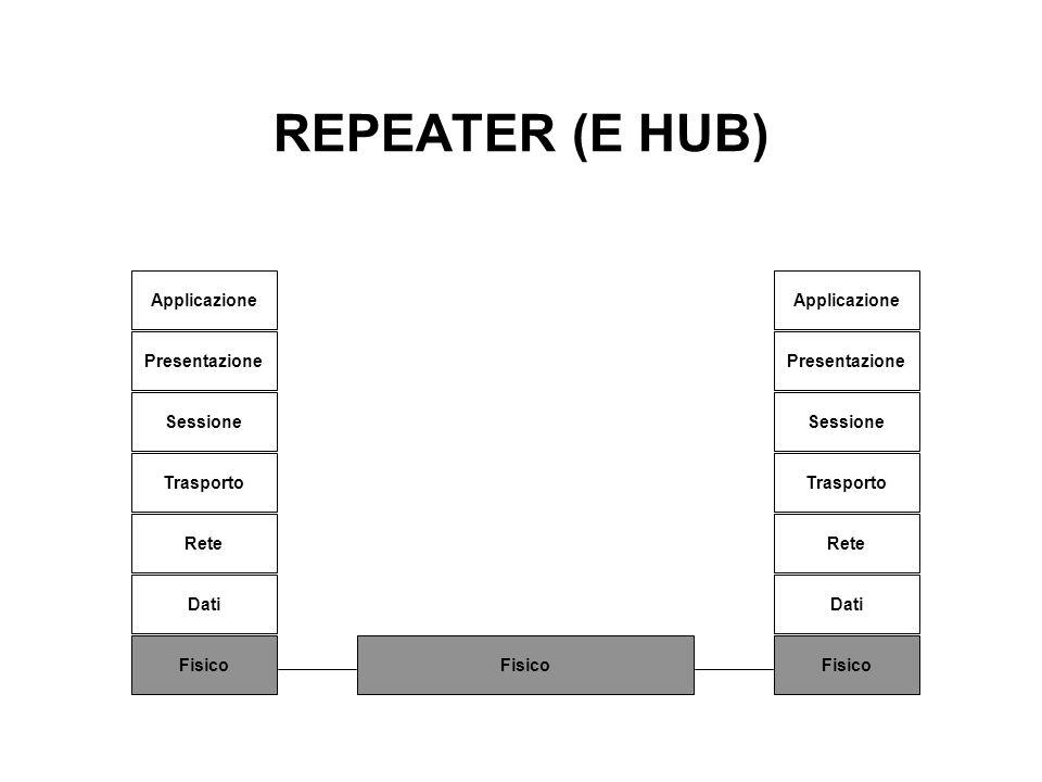 REPEATER (E HUB) Applicazione Presentazione Sessione Trasporto Rete Dati Fisico Applicazione Presentazione Sessione Trasporto Rete Dati Fisico