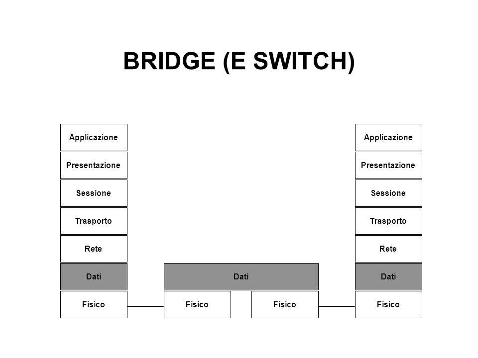 BRIDGE (E SWITCH) Applicazione Presentazione Sessione Trasporto Rete Dati Fisico Applicazione Presentazione Sessione Trasporto Rete Dati Fisico Dati