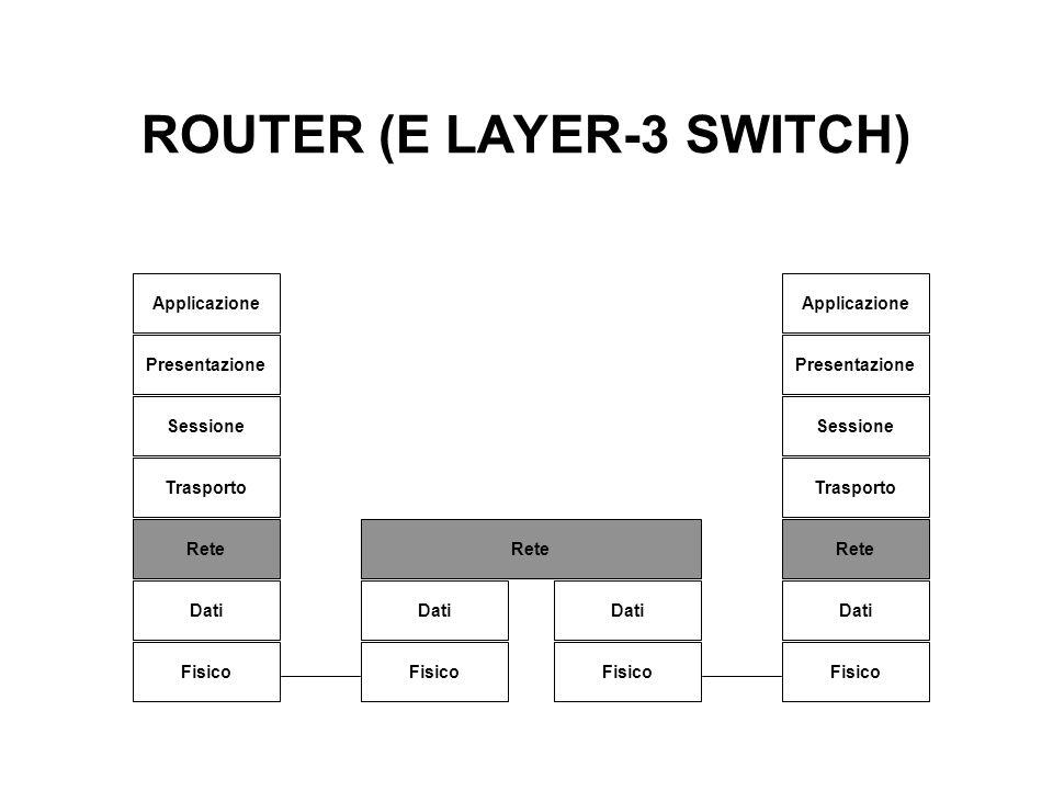 ROUTER (E LAYER-3 SWITCH) Applicazione Presentazione Sessione Trasporto Rete Dati Fisico Applicazione Presentazione Sessione Trasporto Rete Dati Fisic