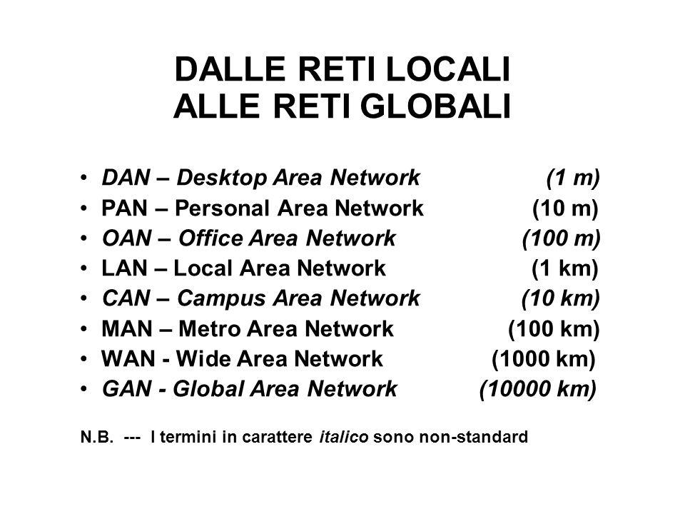 DALLE RETI LOCALI ALLE RETI GLOBALI DAN – Desktop Area Network (1 m) PAN – Personal Area Network (10 m) OAN – Office Area Network (100 m) LAN – Local