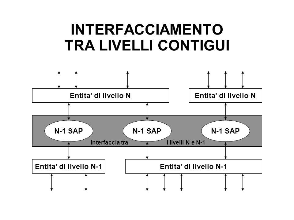 INTERFACCIAMENTO TRA LIVELLI CONTIGUI Entita' di livello N Entita' di livello N-1 N-1 SAP Interfaccia trai livelli N e N-1