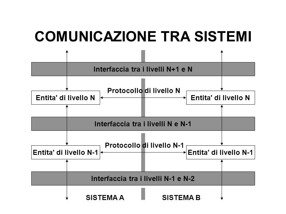 COMUNICAZIONE TRA SISTEMI Interfaccia tra i livelli N+1 e N Entita' di livello N Interfaccia tra i livelli N e N-1 Entita' di livello N-1 Interfaccia