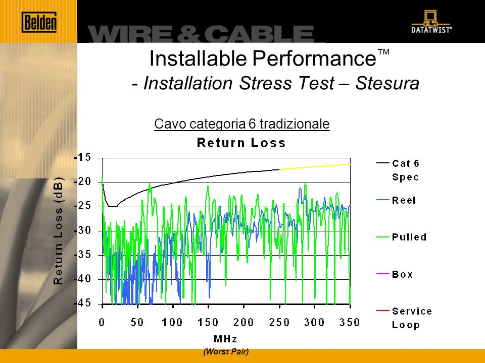 Installable Performance - Installation Stress Test – Stesura Cavo categoria 6 tradizionale (Worst Pair)