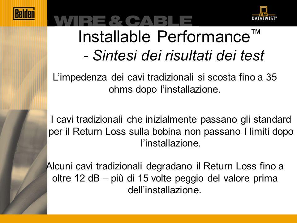 Installable Performance - Sintesi dei risultati dei test Limpedenza dei cavi tradizionali si scosta fino a 35 ohms dopo linstallazione.