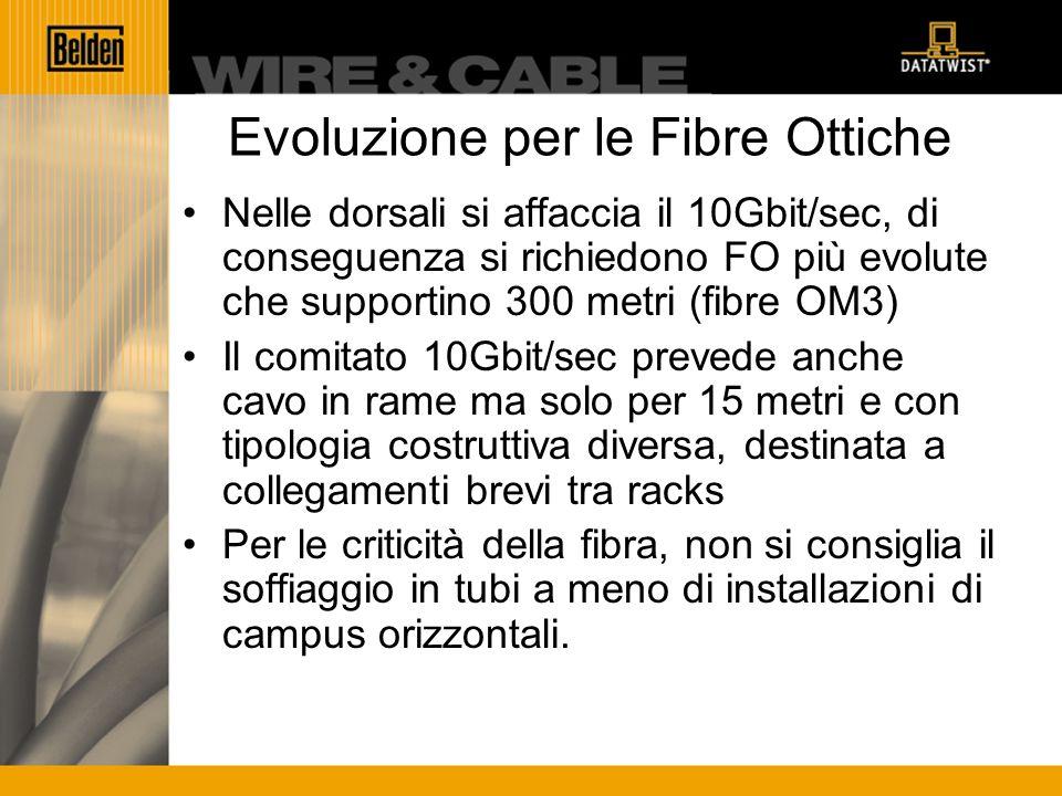 Evoluzione per le Fibre Ottiche Nelle dorsali si affaccia il 10Gbit/sec, di conseguenza si richiedono FO più evolute che supportino 300 metri (fibre OM3) Il comitato 10Gbit/sec prevede anche cavo in rame ma solo per 15 metri e con tipologia costruttiva diversa, destinata a collegamenti brevi tra racks Per le criticità della fibra, non si consiglia il soffiaggio in tubi a meno di installazioni di campus orizzontali.