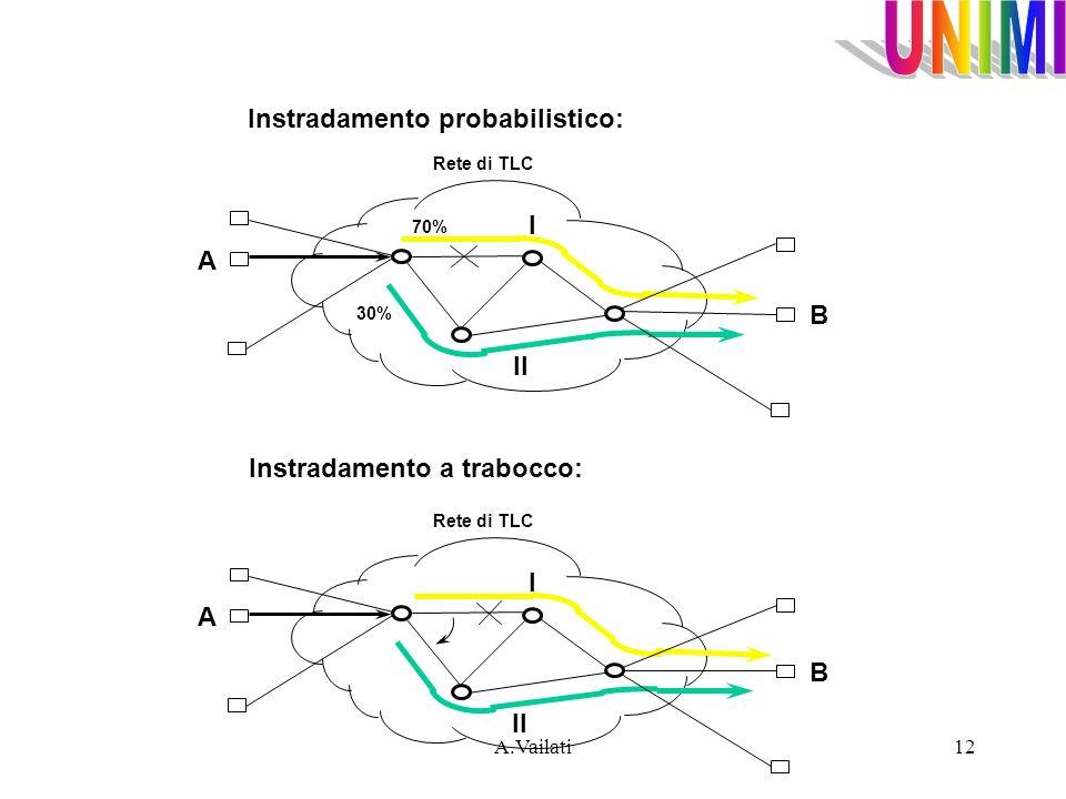 A.Vailati12 Instradamento probabilistico: Rete di TLC A B II I 70% 30% Rete di TLC A B II I Instradamento a trabocco: