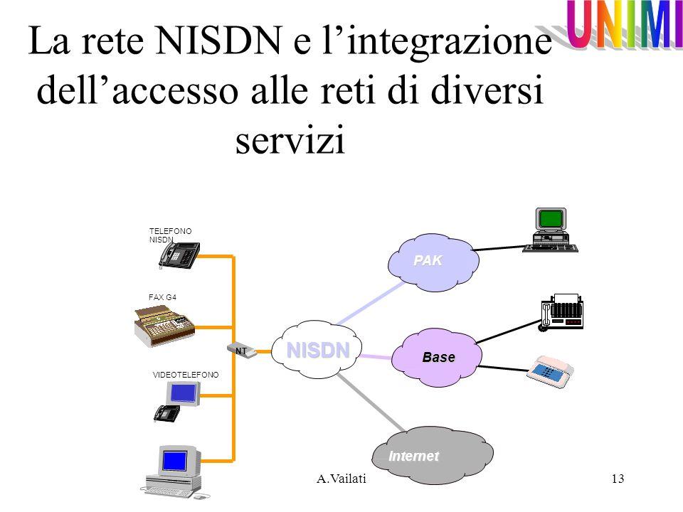 A.Vailati13 NISDN PAK Base Internet TELEFONO NISDN VIDEOTELEFONO NT FAX G4 La rete NISDN e lintegrazione dellaccesso alle reti di diversi servizi