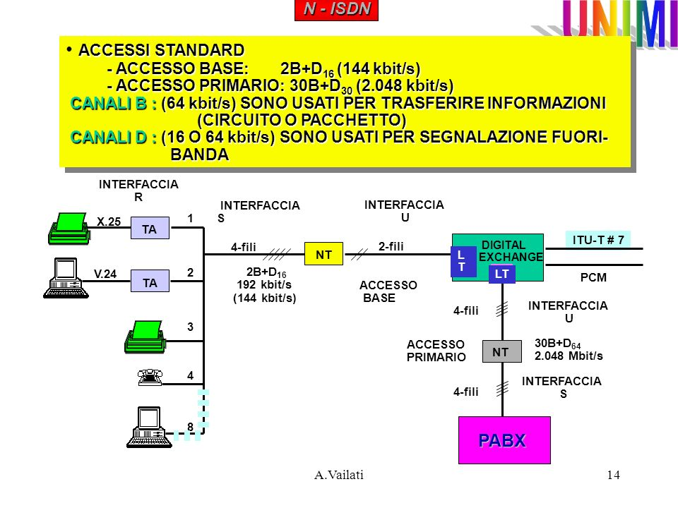 A.Vailati14 ACCESSISTANDARD ACCESSI STANDARD - ACCESSO BASE: 2B+D 16 (144 kbit/s) - ACCESSO PRIMARIO: 30B+D 30 (2.048 kbit/s) CANALI B : (64 kbit/s) S