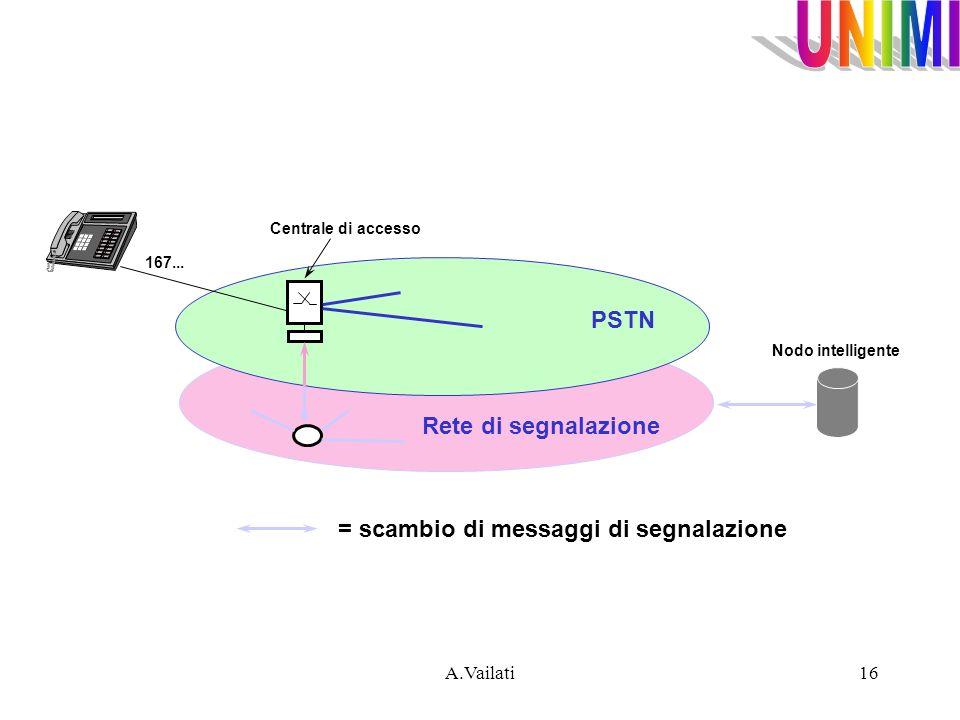 A.Vailati16 PSTN Rete di segnalazione Centrale di accesso Nodo intelligente 167... = scambio di messaggi di segnalazione