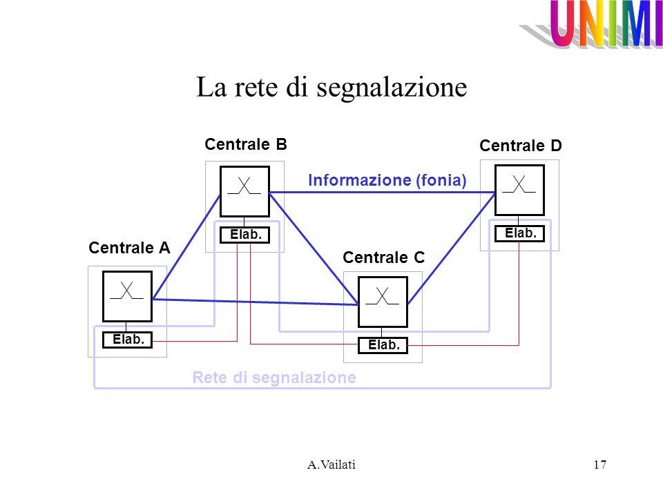 A.Vailati17 Elab. Informazione (fonia) Rete di segnalazione Centrale A Centrale B Centrale C Centrale D La rete di segnalazione