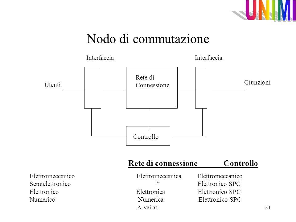 A.Vailati21 Nodo di commutazione Utenti Giunzioni Rete di Connessione Controllo Interfaccia Elettromeccanico Elettromeccanica Elettromeccanico Semiele