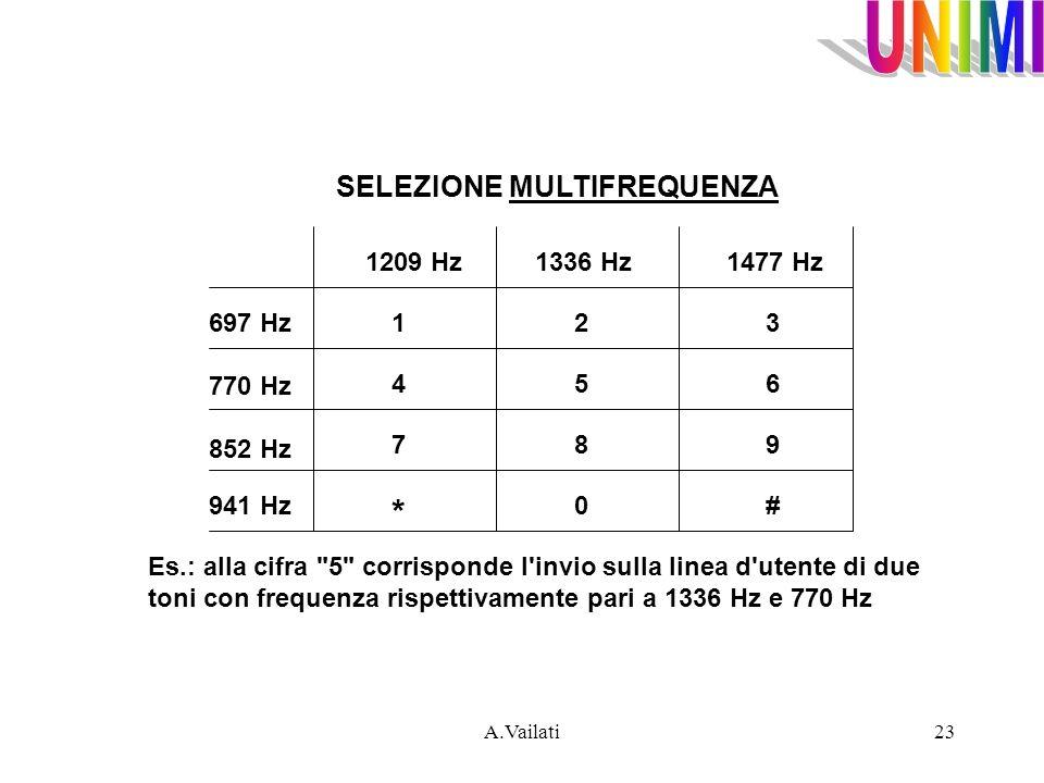 A.Vailati23 SELEZIONE MULTIFREQUENZA Es.: alla cifra
