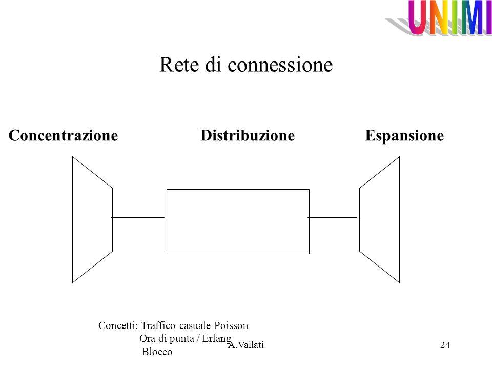 A.Vailati24 Rete di connessione Concentrazione Distribuzione Espansione Concetti: Traffico casuale Poisson Ora di punta / Erlang Blocco