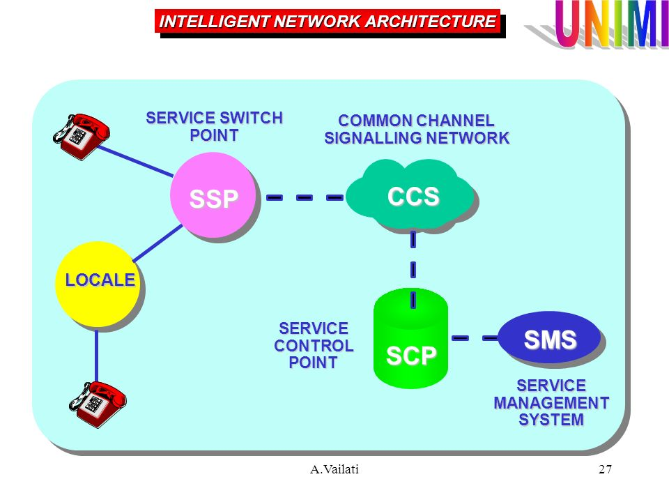 A.Vailati27 INTELLIGENT NETWORK ARCHITECTURE SSP LOCALE CCS SCP SMS SERVICE SWITCH POINT COMMON CHANNEL SIGNALLING NETWORK SERVICECONTROLPOINT SERVICE