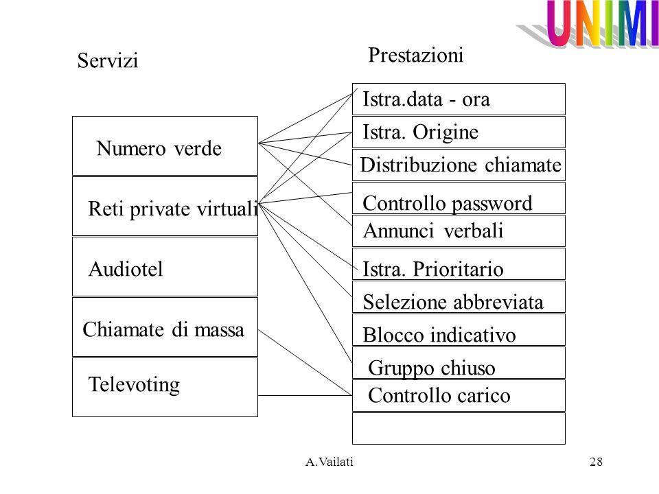 A.Vailati28 Numero verde Reti private virtuali Audiotel Chiamate di massa Televoting Istra.data - ora Istra. Origine Distribuzione chiamate Controllo