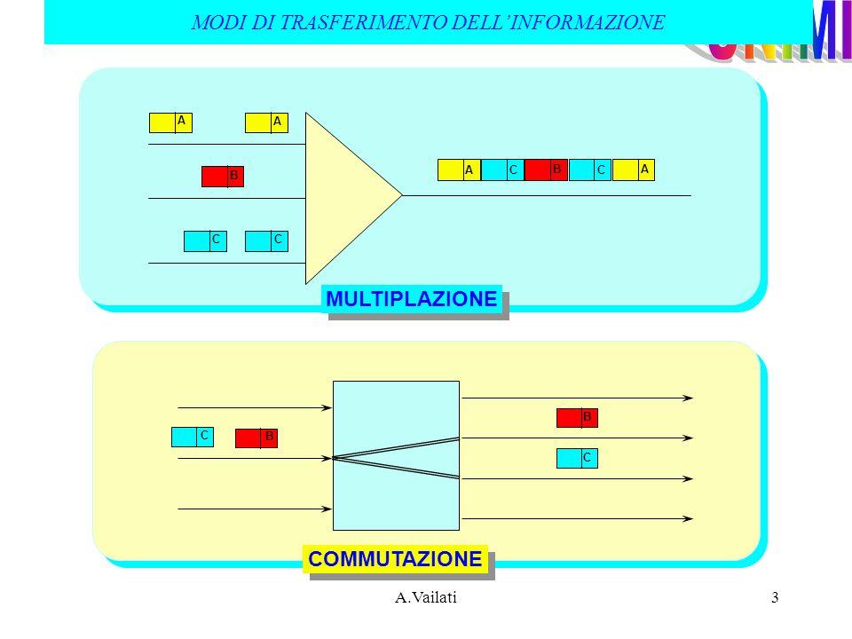 A.Vailati4 COMMUTAZIONE A COMMUTAZIONE A CIRCUITO PACCHETTO MULTIPLAZIONE CANALE FISICO CANALE FISICO DEDICATO CONDIVISO COMMUTAZIONE CONNESSIONE IMMAGAZZINAMENTO DIRETTA E RILANCIO RETE NON TRASPARENTE PROTOCOLLI RETE (ES.