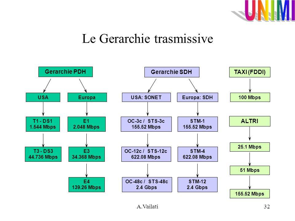 A.Vailati32 Le Gerarchie trasmissive Gerarchie PDH USAEuropa T1 - DS1 1.544 Mbps T3 - DS3 44.736 Mbps E1 2.048 Mbps E3 34.368 Mbps E4 139.26 Mbps Gera