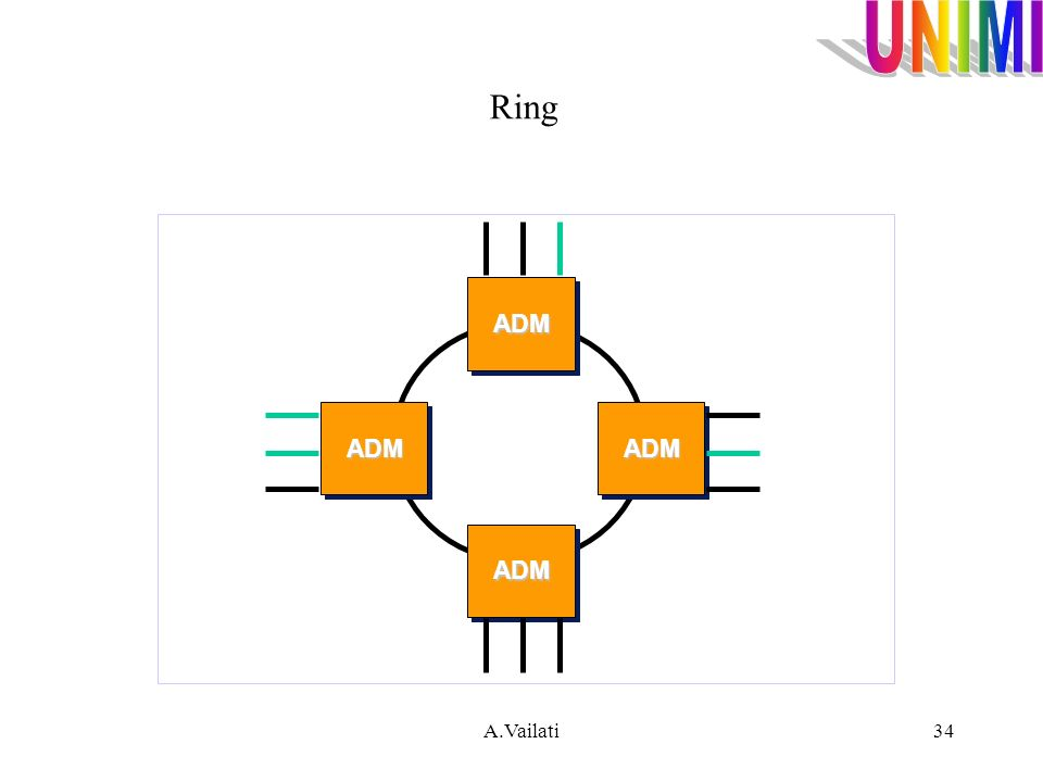 A.Vailati34 Ring ADM ADM ADMADM