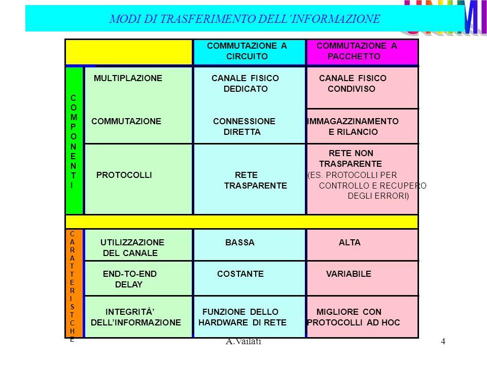 A.Vailati4 COMMUTAZIONE A COMMUTAZIONE A CIRCUITO PACCHETTO MULTIPLAZIONE CANALE FISICO CANALE FISICO DEDICATO CONDIVISO COMMUTAZIONE CONNESSIONE IMMA