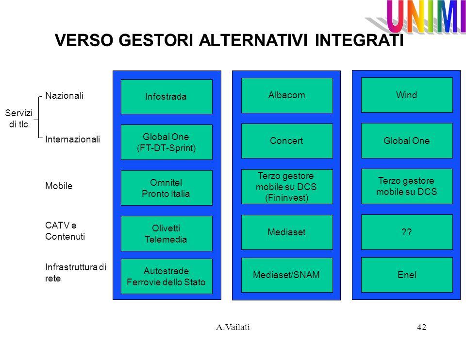 A.Vailati42 Infostrada Global One (FT-DT-Sprint) Omnitel Pronto Italia Olivetti Telemedia Autostrade Ferrovie dello Stato Albacom Concert Terzo gestor