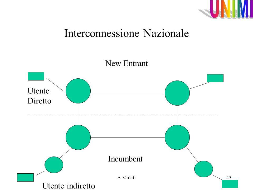 A.Vailati43 Interconnessione Nazionale New Entrant Incumbent Utente Diretto Utente indiretto