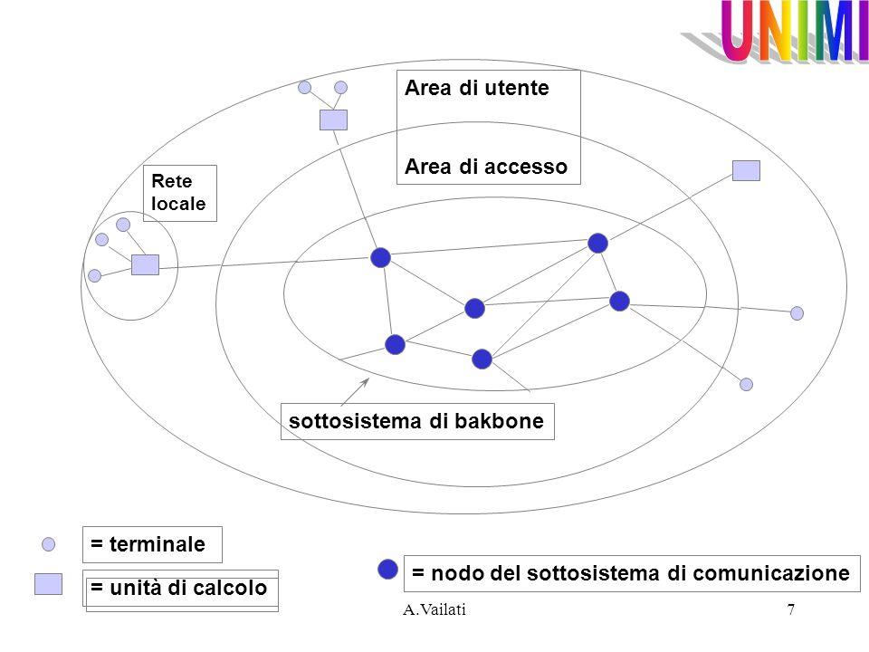 A.Vailati7 Area di utente Area di accesso = unità di calcolo = terminale sottosistema di bakbone = nodo del sottosistema di comunicazione Rete locale