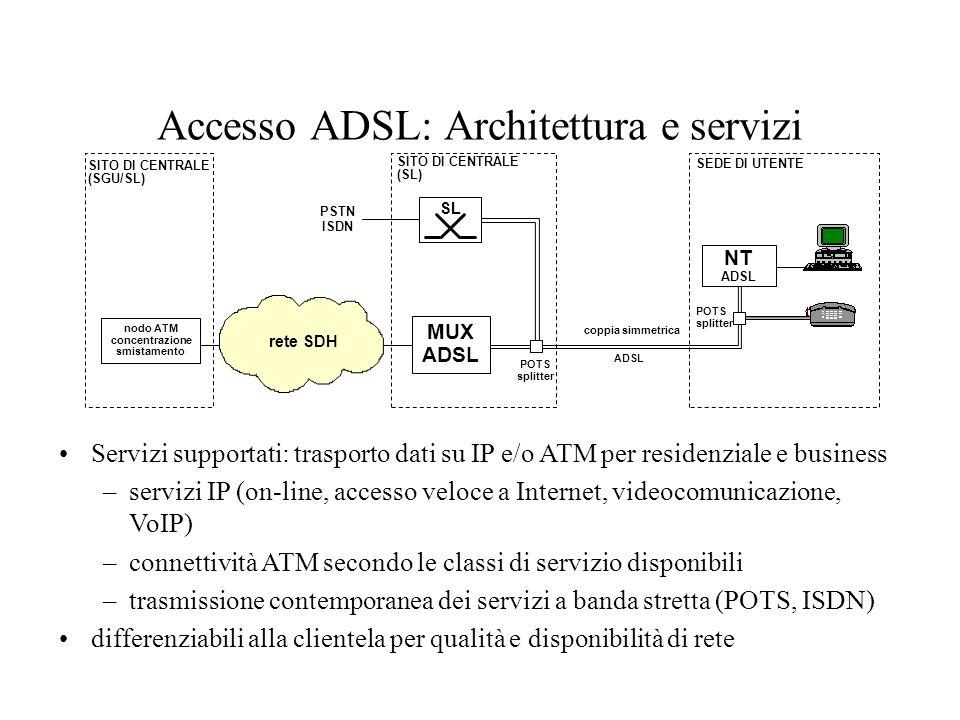 Accesso ADSL: Architettura e servizi SEDE DI UTENTE NT ADSL coppia simmetrica POTS splitter SITO DI CENTRALE (SL) MUX ADSL SL POTS splitter PSTN ISDN