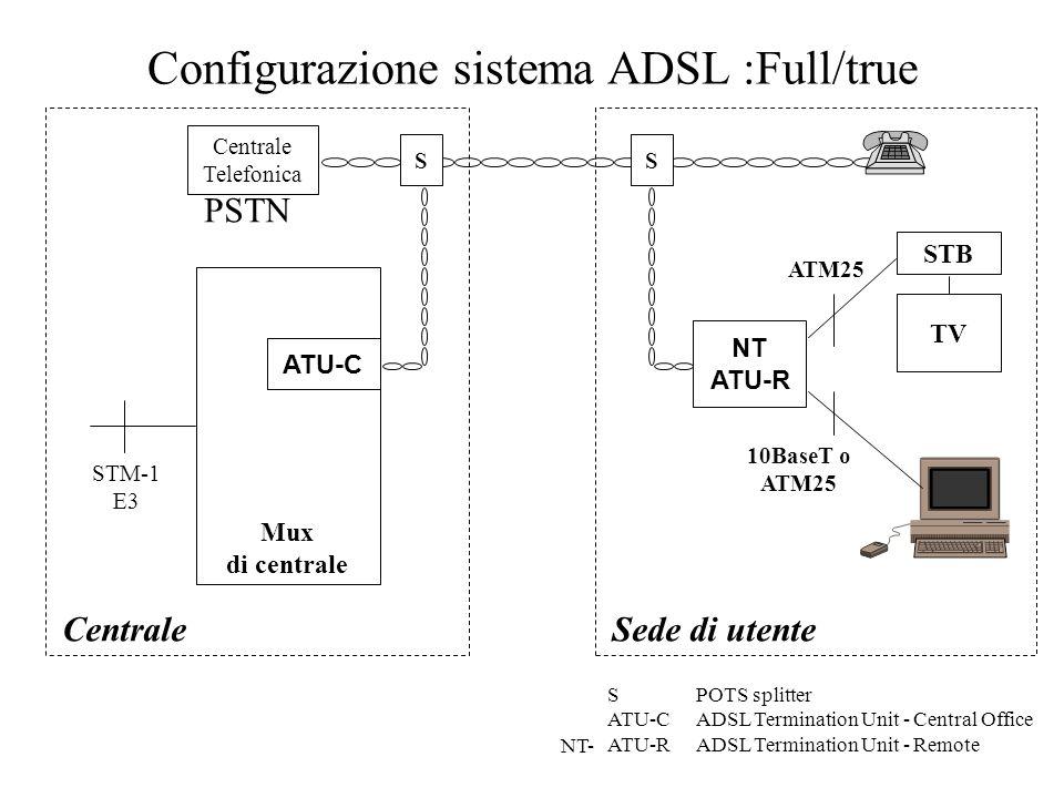 Configurazione sistema ADSL :Full/true Centrale Telefonica CentraleSede di utente modem V banda fonica SPOTS splitter ATU-CADSL Termination Unit - Cen