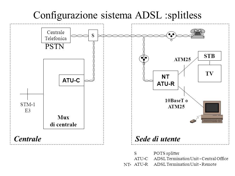 Configurazione sistema ADSL :splitless Centrale Telefonica CentraleSede di utente modem V banda fonica SPOTS splitter ATU-CADSL Termination Unit - Cen
