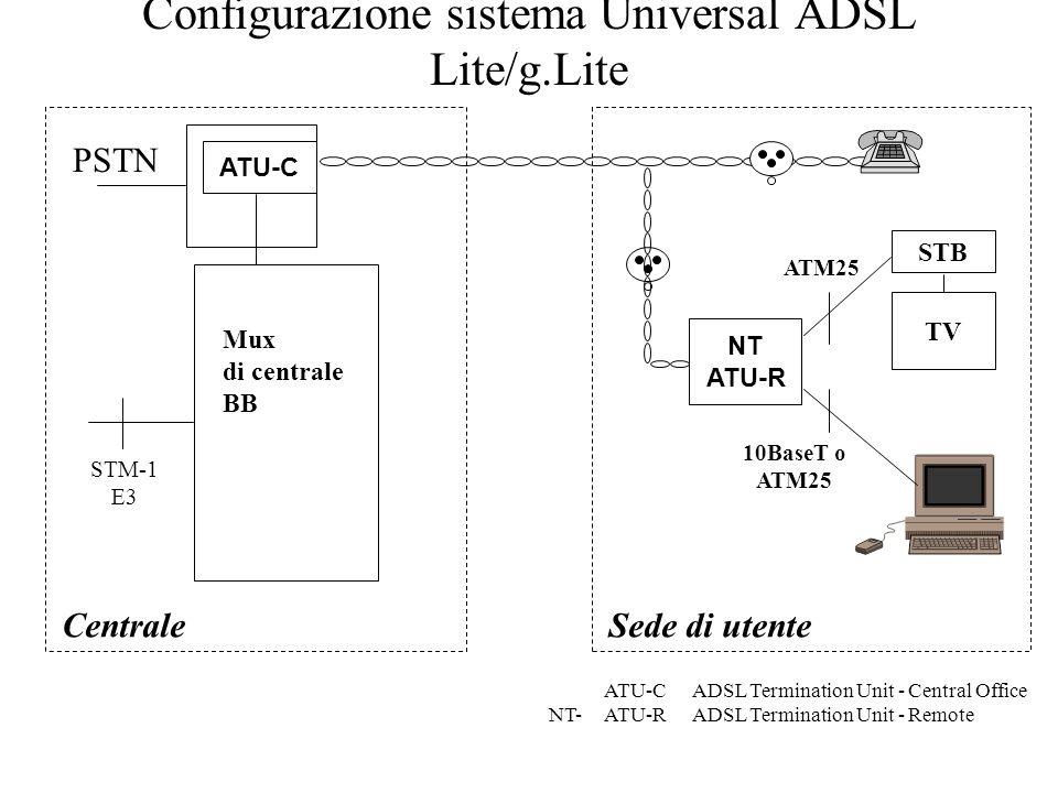 Configurazione sistema Universal ADSL Lite/g.Lite CentraleSede di utente modem V banda fonica ATU-CADSL Termination Unit - Central Office ATU-RADSL Te