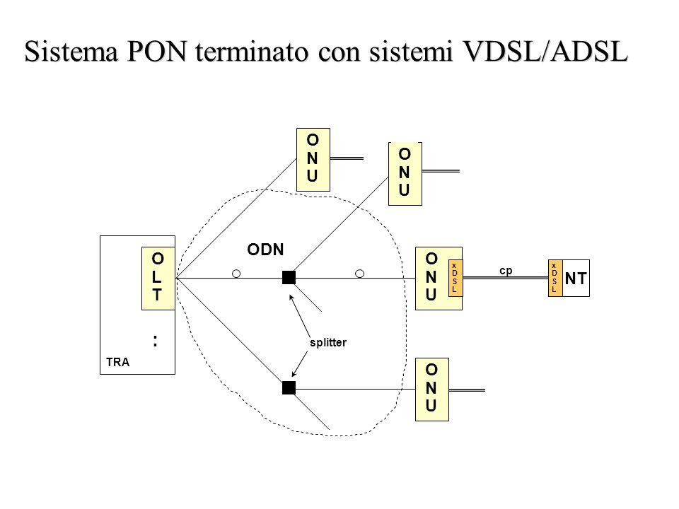Sistema PON terminato con sistemi VDSL/ADSL O N U ODN TRA cp O L T : O N U O N U O N U splitter NT xDSLxDSL xDSLxDSL