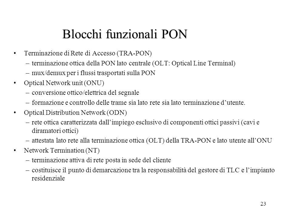 23 Blocchi funzionali PON Terminazione di Rete di Accesso (TRA-PON) –terminazione ottica della PON lato centrale (OLT: Optical Line Terminal) –mux/dem
