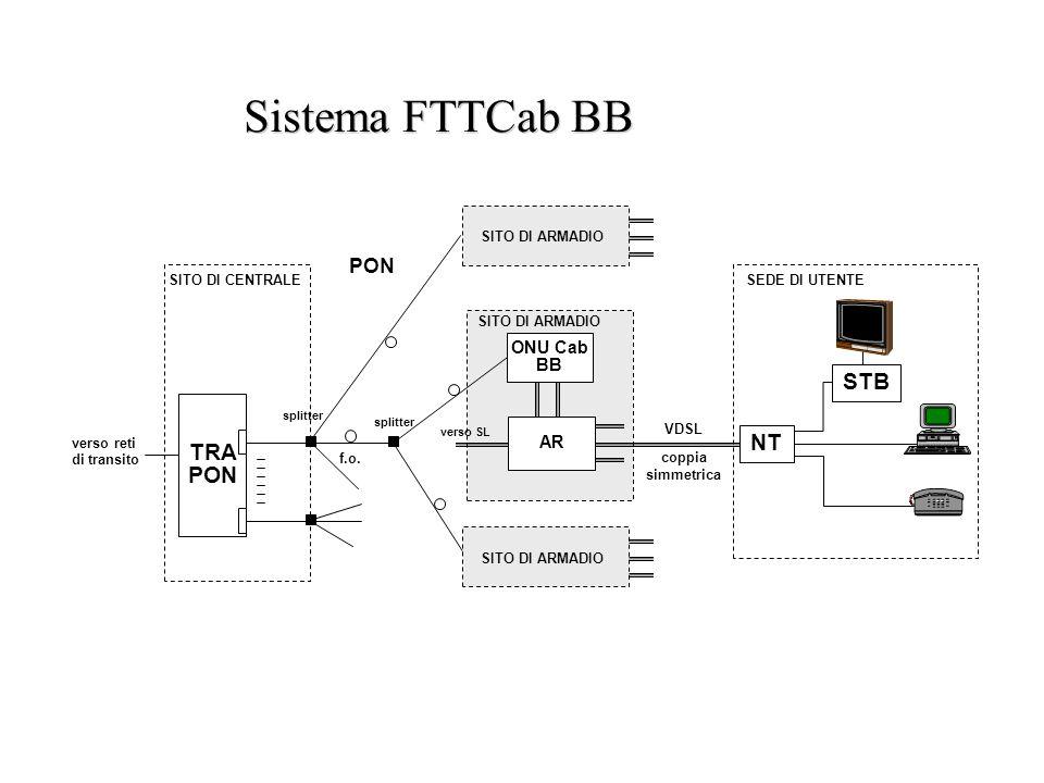 Sistema FTTCab BB SEDE DI UTENTESITO DI CENTRALE coppia simmetrica f.o. NT STB PON SITO DI ARMADIO verso reti di transito VDSL splitter TRA PON SITO D