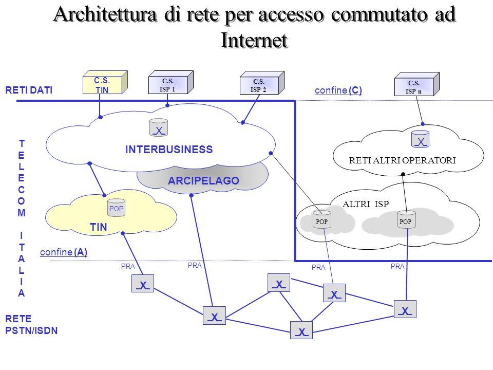 Architettura di rete per accesso commutato ad Internet X X INTERBUSINESS X X RETI ALTRI OPERATORI PRA RETE PSTN/ISDN RETI DATI ARCIPELAGO POP TIN PRA