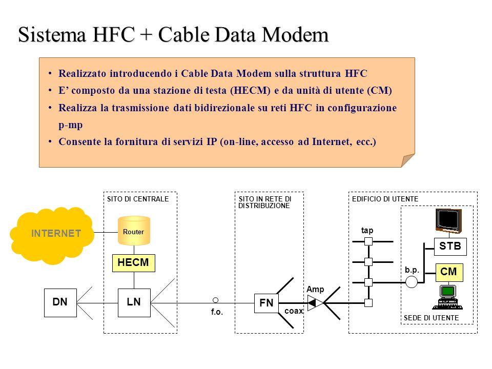Sistema HFC + Cable Data Modem EDIFICIO DI UTENTE tap f.o. coax Amp SITO DI CENTRALE FN STB DN CM LN HECM b.p. SITO IN RETE DI DISTRIBUZIONE SEDE DI U