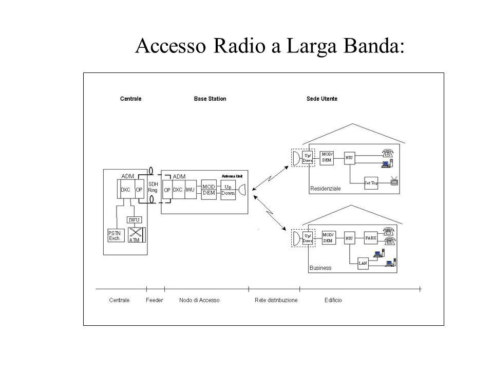 Accesso Radio a Larga Banda: