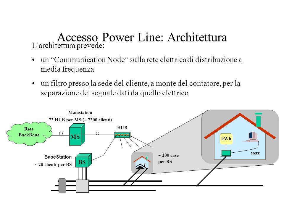 MS Accesso Power Line: Architettura Larchitettura prevede: un Communication Node sulla rete elettrica di distribuzione a media frequenza un filtro pre