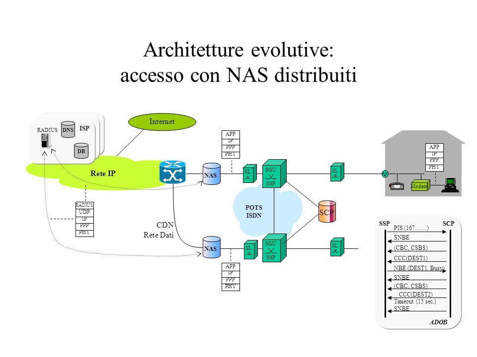 Architetture evolutive: accesso con NAS distribuiti PHY PPP IP APP PHY PPP IP APP SL Internet PHY PPP IP UDP RADIUS SL PHY PPP IP APP NAS SL CDN Rete
