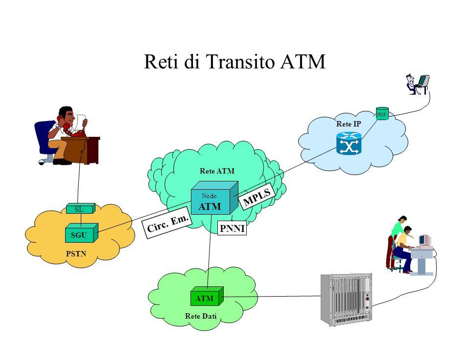 Reti di Transito ATM Rete ATM SGU ATM PSTN Rete IP Rete Dati SL Nodo ATM MPLS PNNI Circ. Em. POP