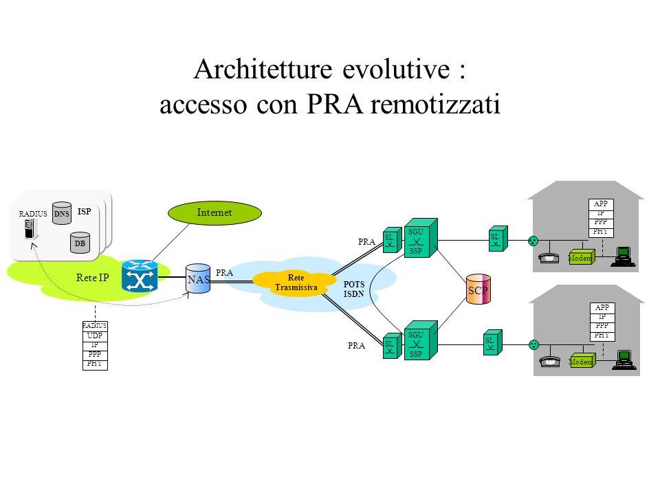 Architetture evolutive : accesso con PRA remotizzati PHY PPP IP APP PHY PPP IP APP Internet SL Rete IP Modem PRA SL PHY PPP IP UDP RADIUS ISP DB DNS S