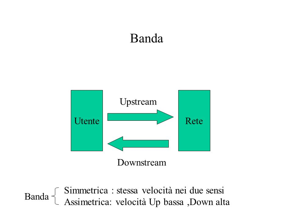 Banda UtenteRete Upstream Downstream Simmetrica : stessa velocità nei due sensi Assimetrica: velocità Up bassa,Down alta Banda