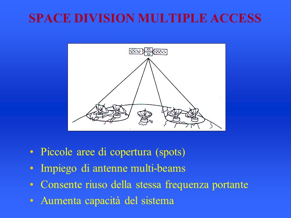 SPACE DIVISION MULTIPLE ACCESS Piccole aree di copertura (spots) Impiego di antenne multi-beams Consente riuso della stessa frequenza portante Aumenta capacità del sistema