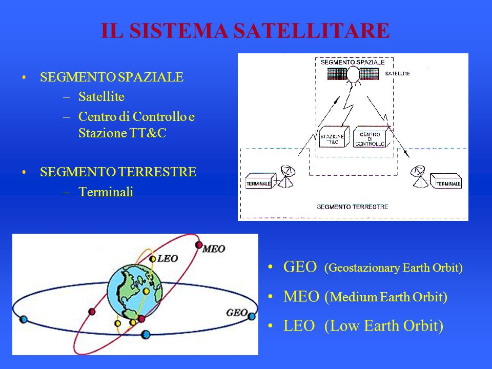 IL SISTEMA SATELLITARE SEGMENTO SPAZIALE –Satellite –Centro di Controllo e Stazione TT&C SEGMENTO TERRESTRE –Terminali GEO (Geostazionary Earth Orbit) MEO( Medium Earth Orbit) LEO(Low Earth Orbit)