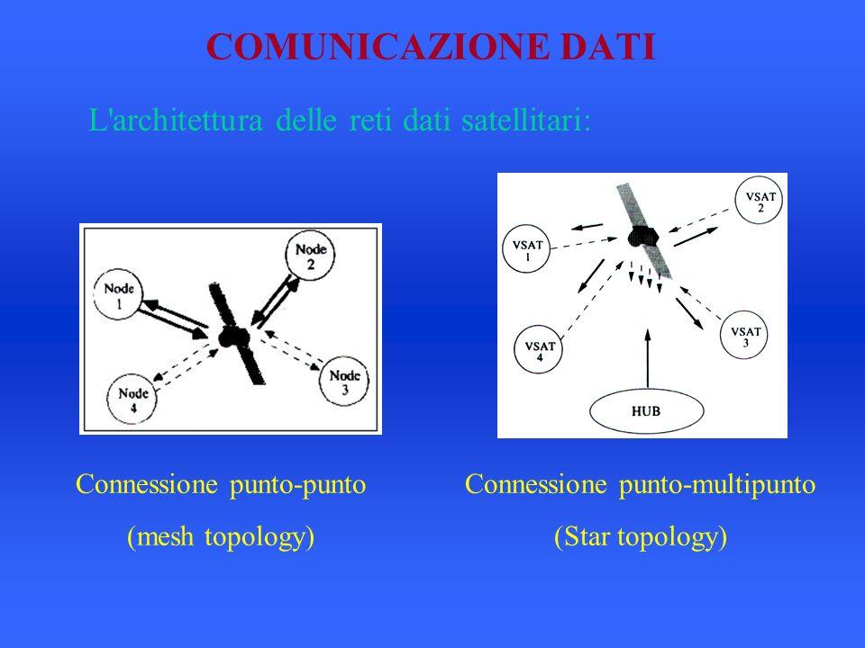 COMUNICAZIONE DATI L architettura delle reti dati satellitari: Connessione punto-punto (mesh topology) Connessione punto-multipunto (Star topology)